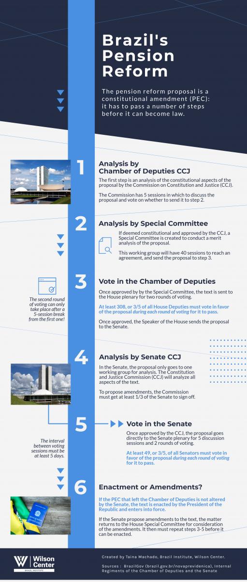 Senate bills, 30th session