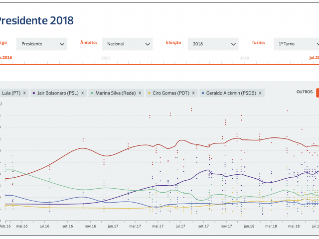 New Brazilian Election Poll Aggregator Launched by Poder360