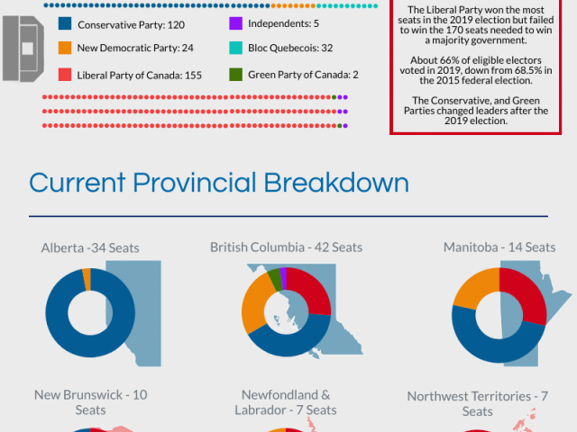 Canada's 44th General Election Infographic