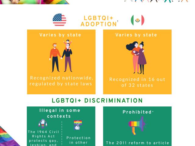 LGBTQI+ Rights MX/US