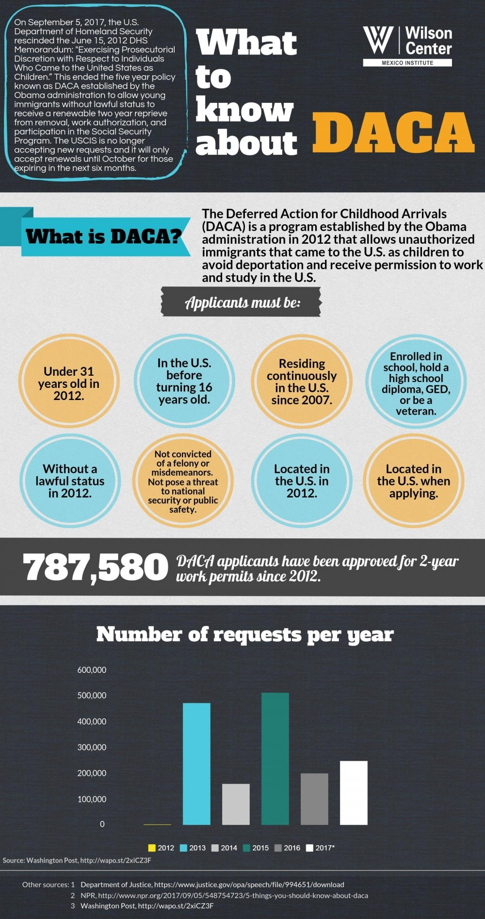 Infographic | What to Know about DACA