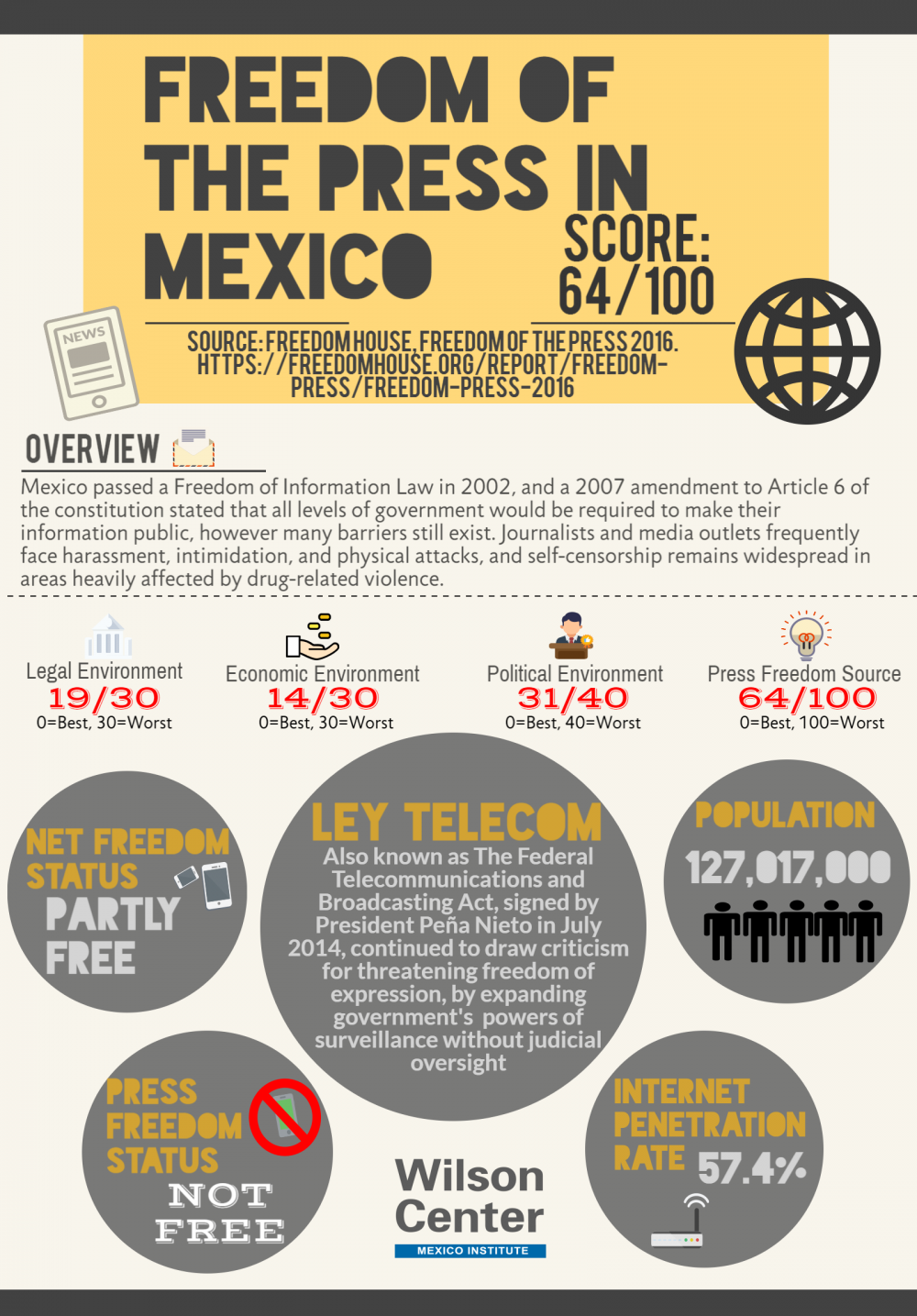 Infographic | Freedom of the Press in Mexico