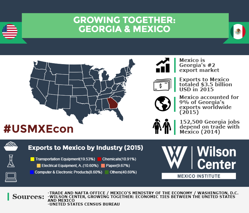 Growing Together: Georgia & Mexico