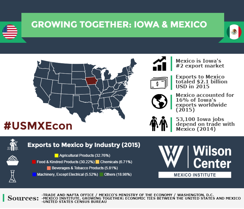Growing Together: Iowa & Mexico