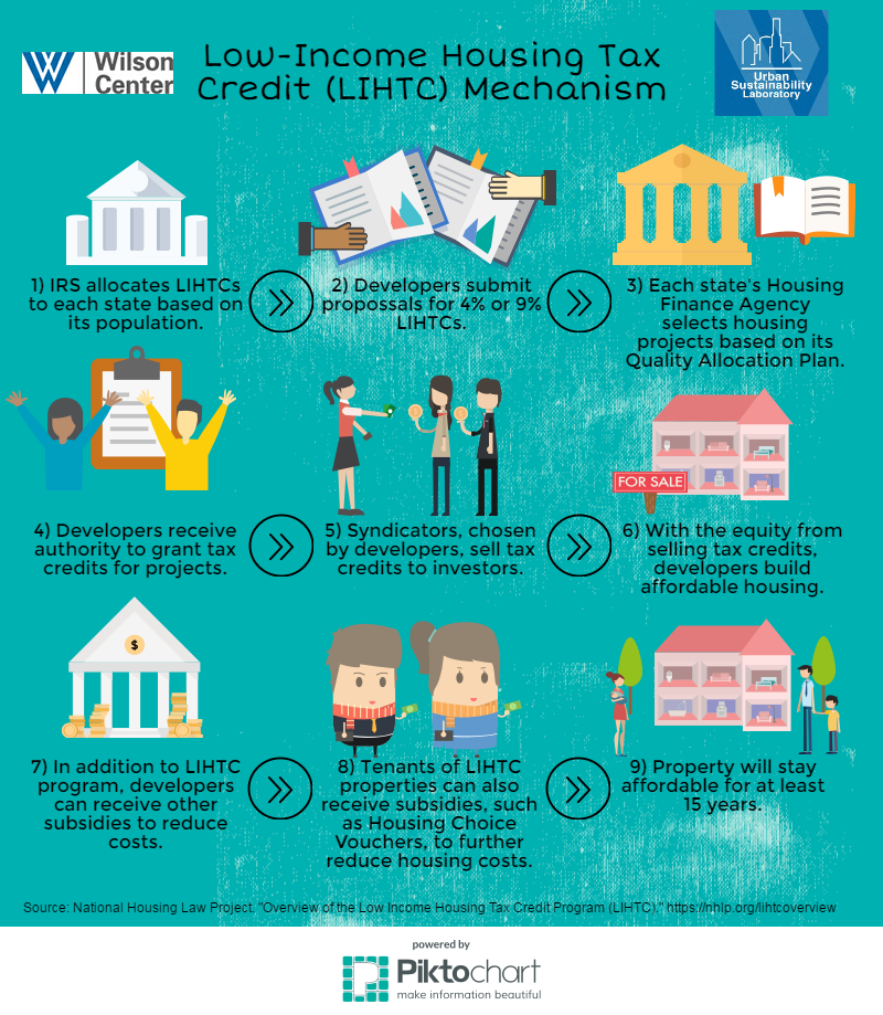 Infographic] The Low Income Housing Tax Credit Program: How does it work? |  Wilson Center