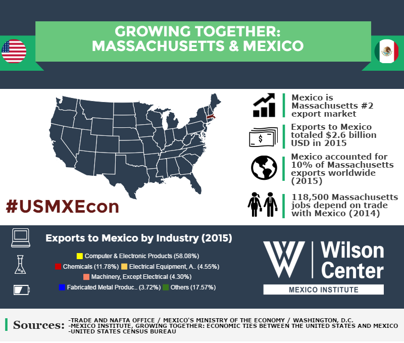 Growing Together: Massachusetts & Mexico