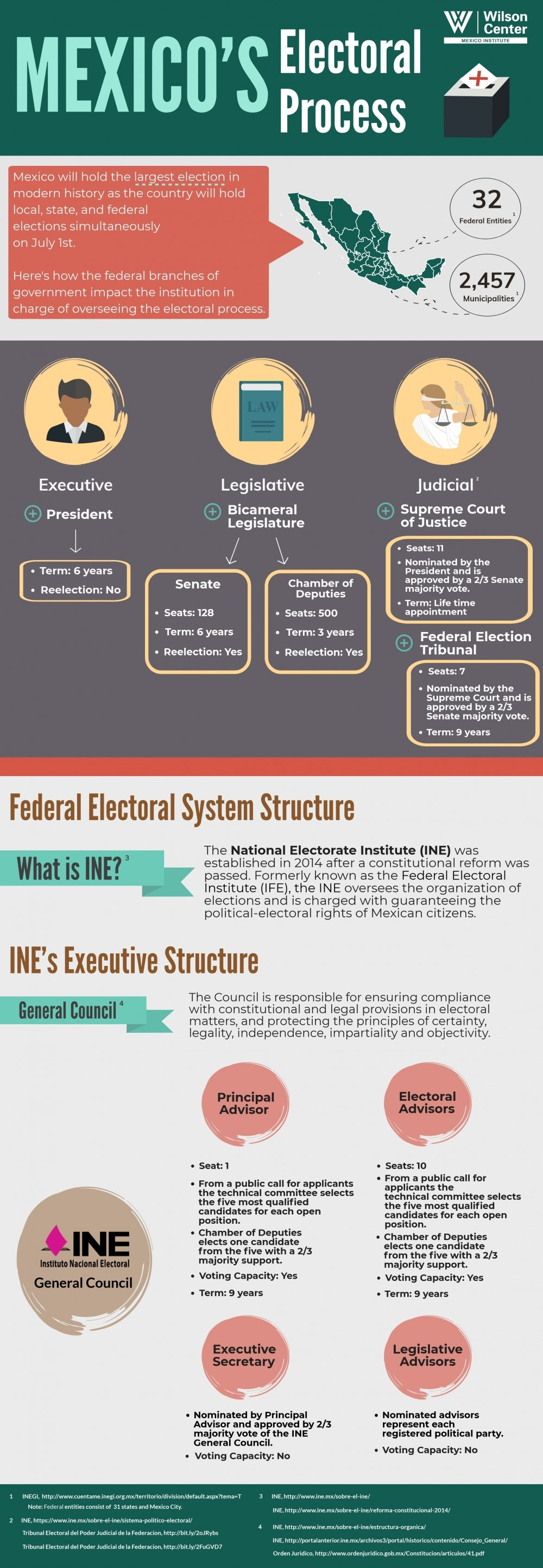 Infographic | Mexico's Electoral Process