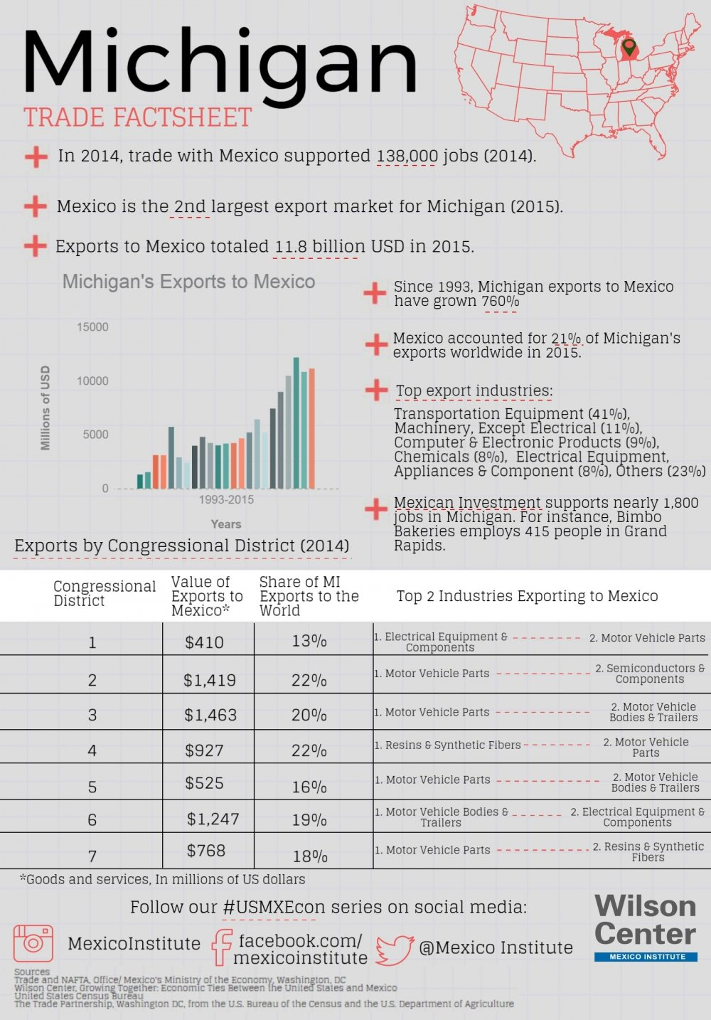 Growing Together: Michigan Factsheet