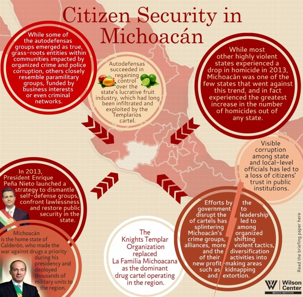 Infographic: Citizen Security in Michoacán