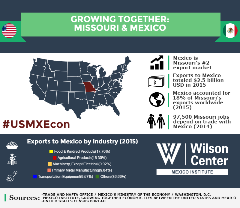 Growing Together: Missouri & Mexico