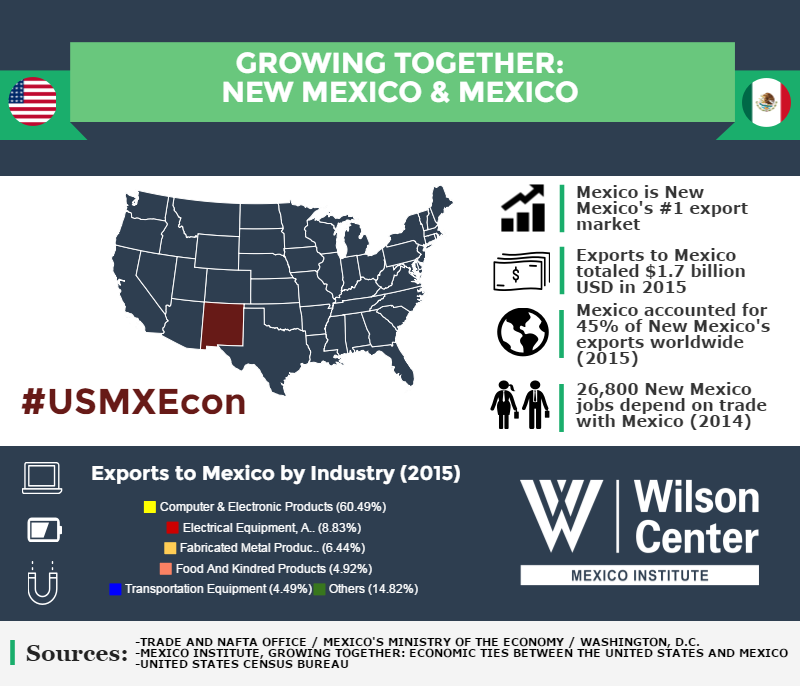 Growing Together: New Mexico & Mexico