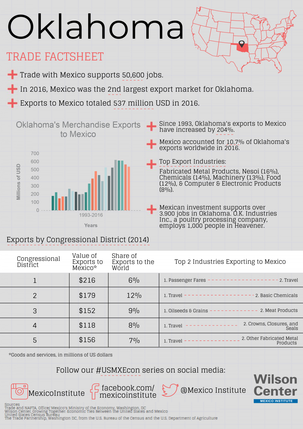 Growing Together: Oklahoma Factsheet