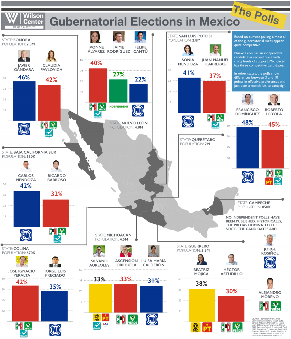 Gubernatorial Elections in Mexico: The Polls
