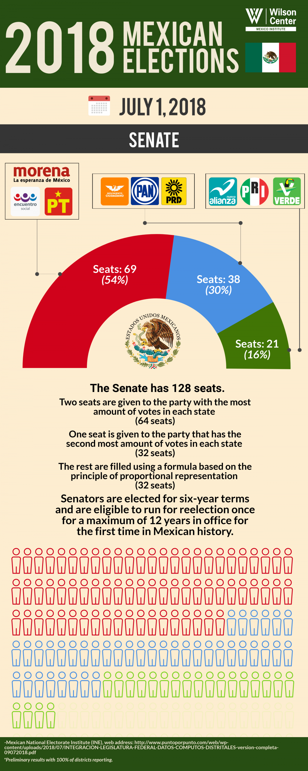 Infographic | 2018 Mexican Election Senate Results