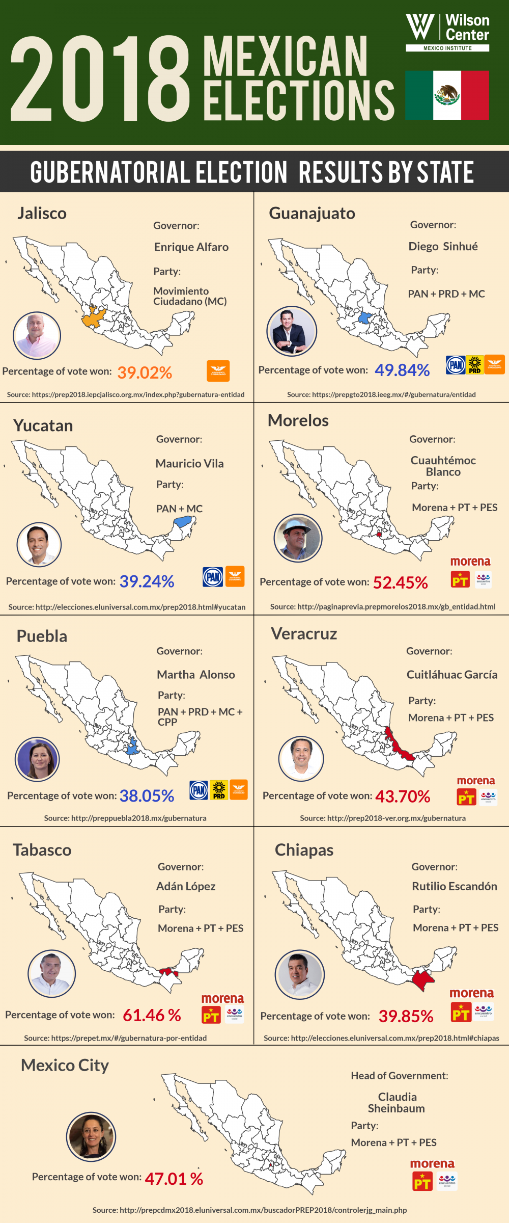 Infographic | 2018 Mexican Gubernatorial Election Results By State