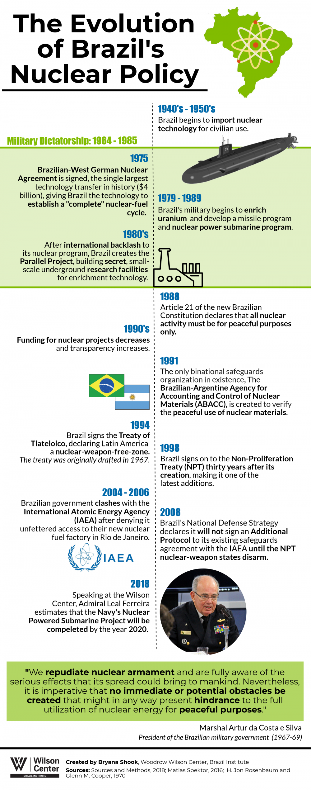 The Evolution of Brazil's Nuclear Policy