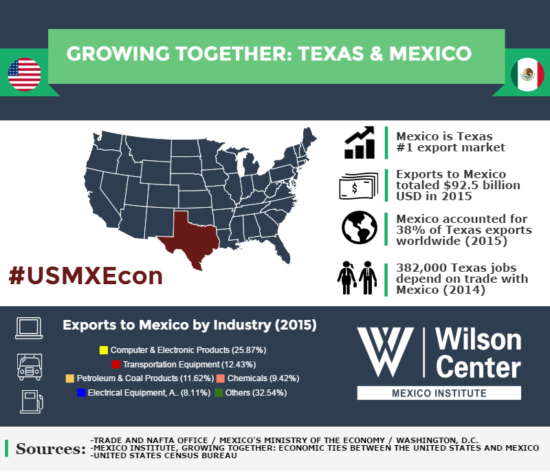 Growing Together: Texas & Mexico