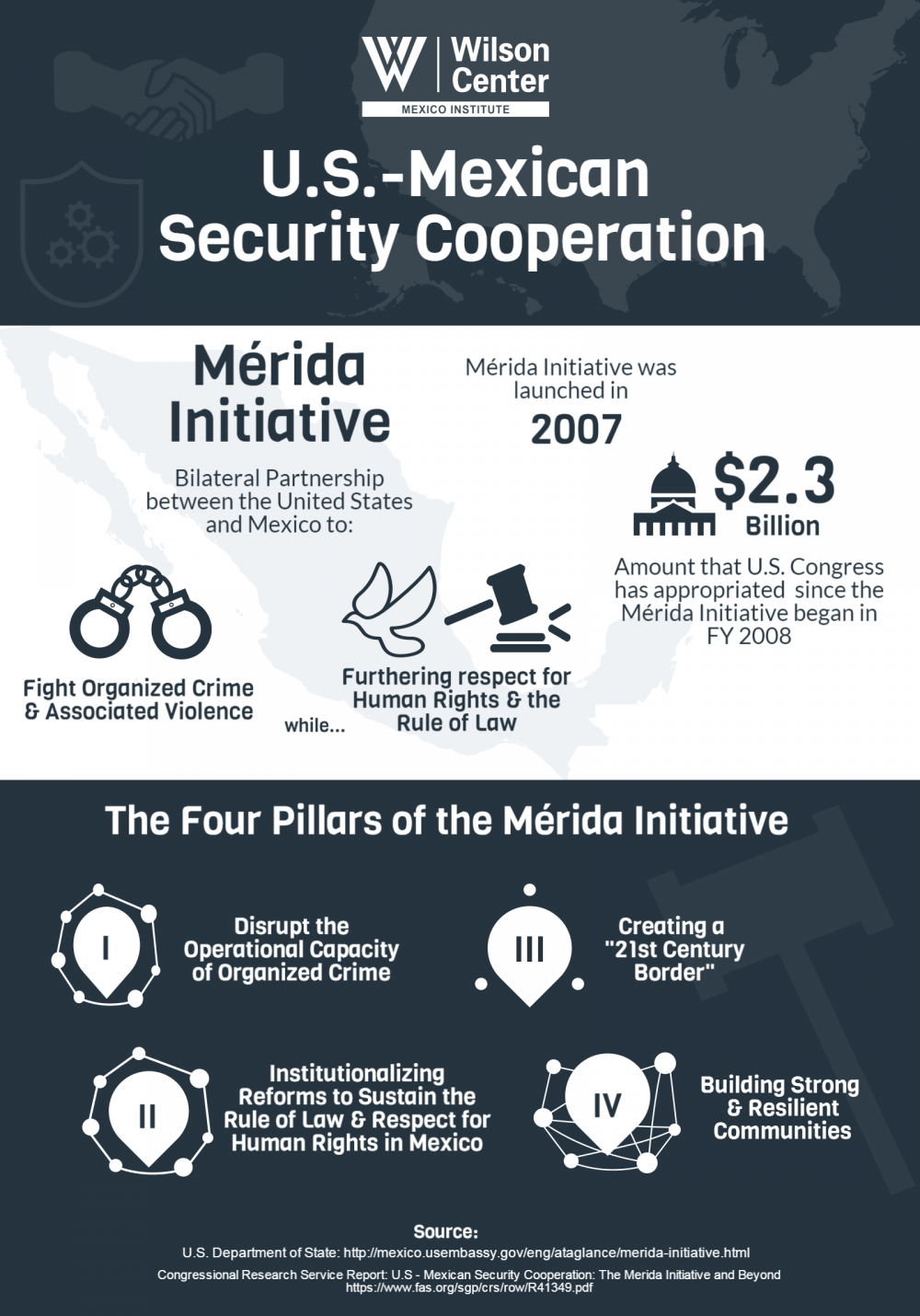 Infographic | U.S.-Mexican Security Cooperation