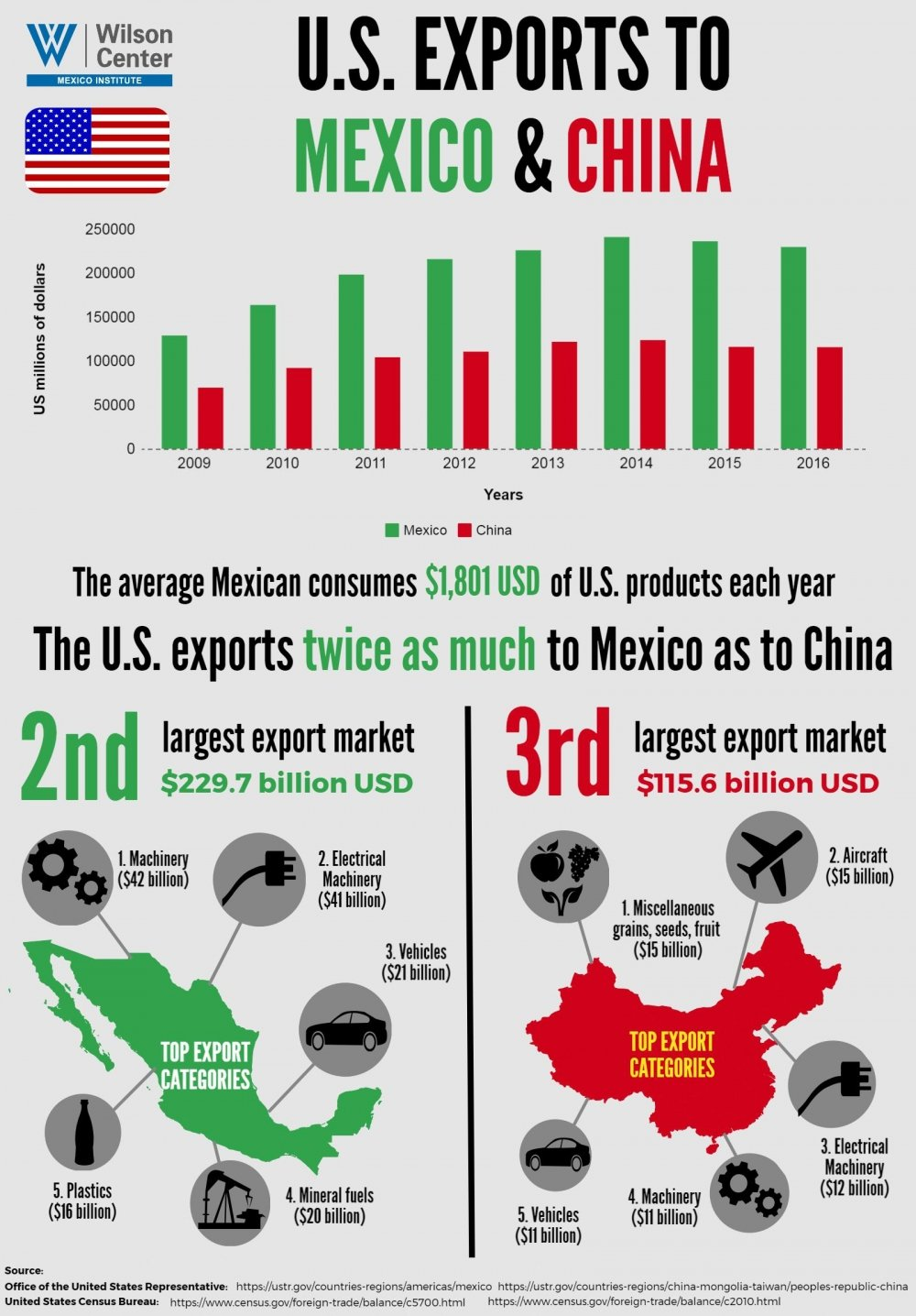 Infographic | U.S. Exports to Mexico & China
