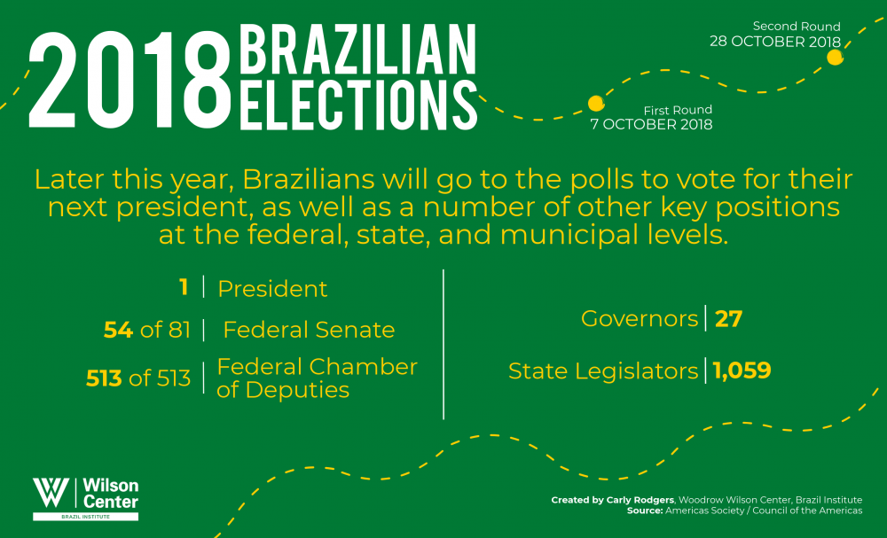 2018 Elections in Brazil