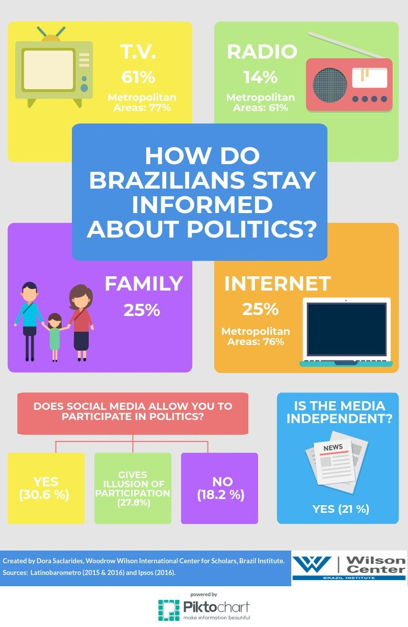 How do Brazilians Stay Informed about Politics