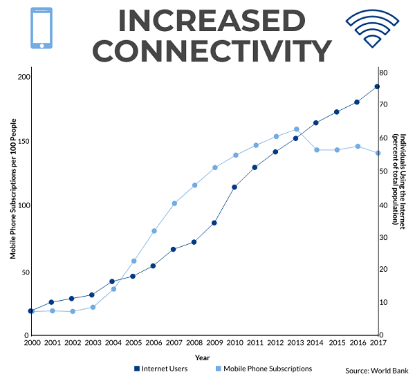 Infographic- Increased Connectivity