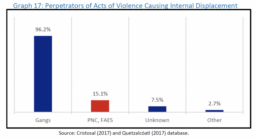 The Hidden Problem of Forced Internal Displacement in Central America Graph 1