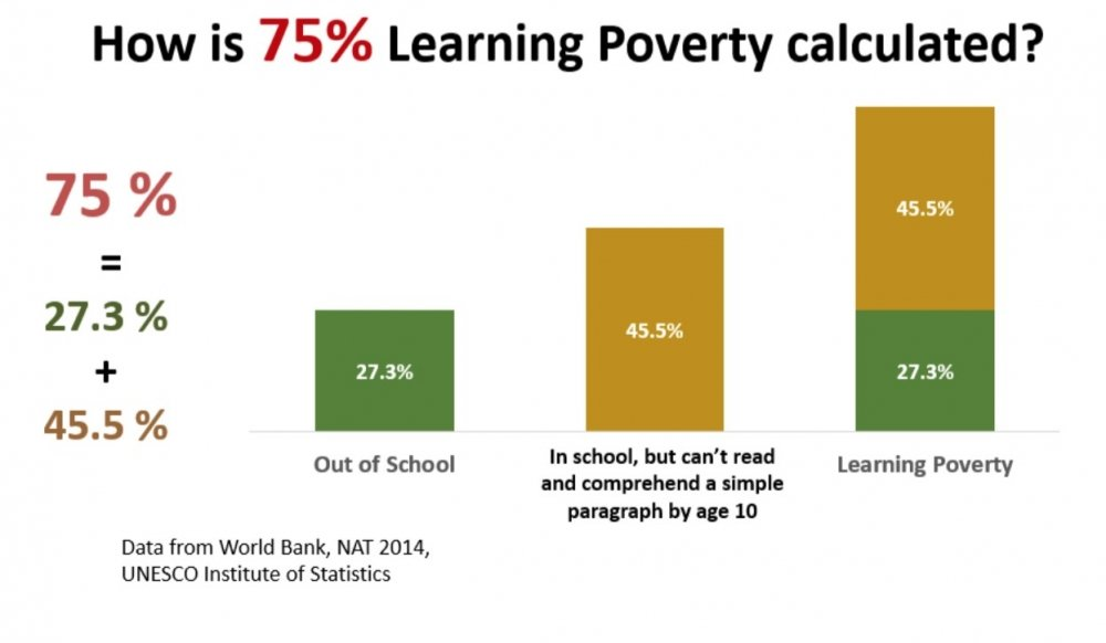 How Learning Poverty is calculated