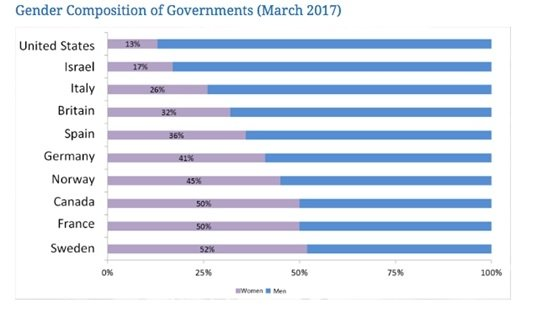 Gender Composition of Governments (March 2017)