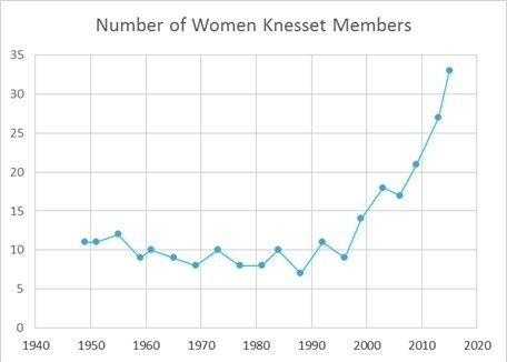 Number of Women Knesset Members
