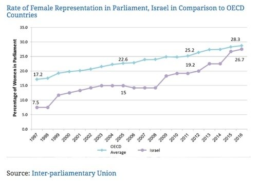 Rate of Female Representation in Parliament, Israel in Comparison to OECD Countries