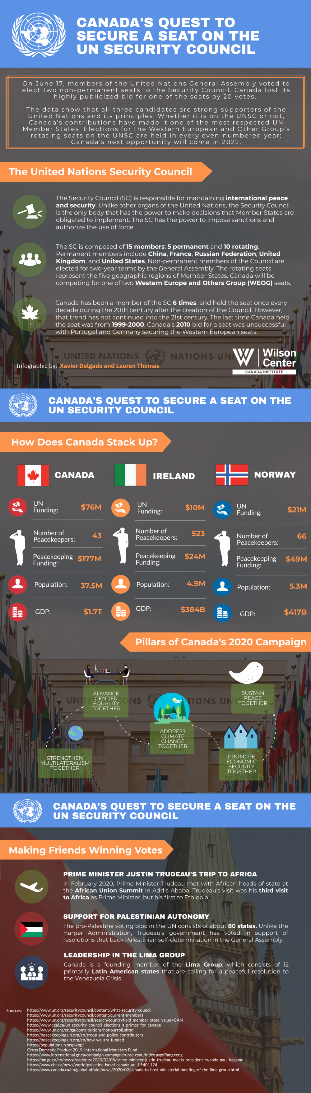 Infographic | Canada's Quest To Secure a Seat on the UN Security Council