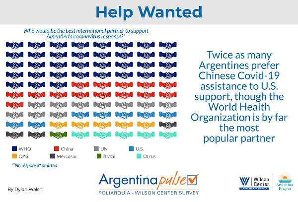 Infographic -Argentina Pulse 2