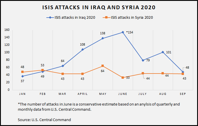 ISIS Attacks 2020 Iraq and Syria Dec 2020