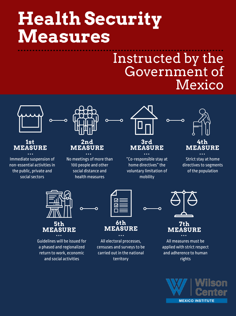 Health Security Measures Mexico Infographic