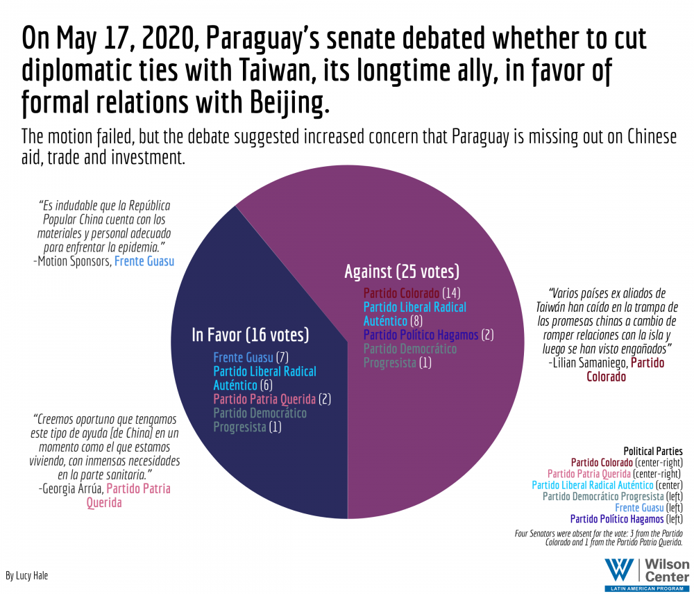 Infographic - Paraguay and Taiwan