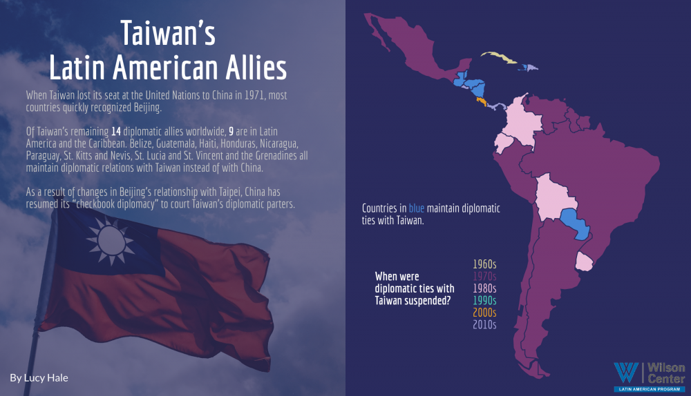 Infographic - Taiwan Latam allies