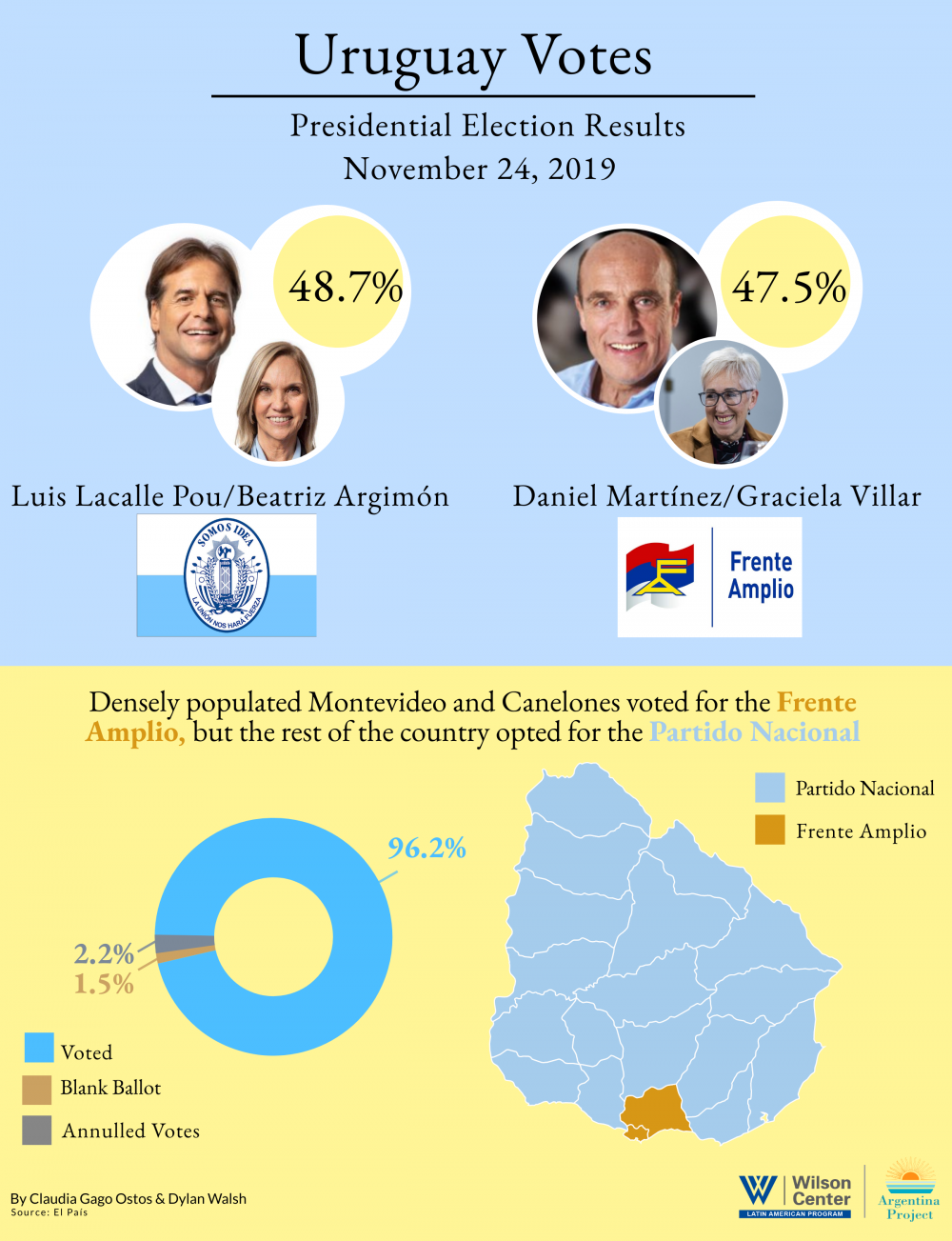 Infographic- Uruguay election