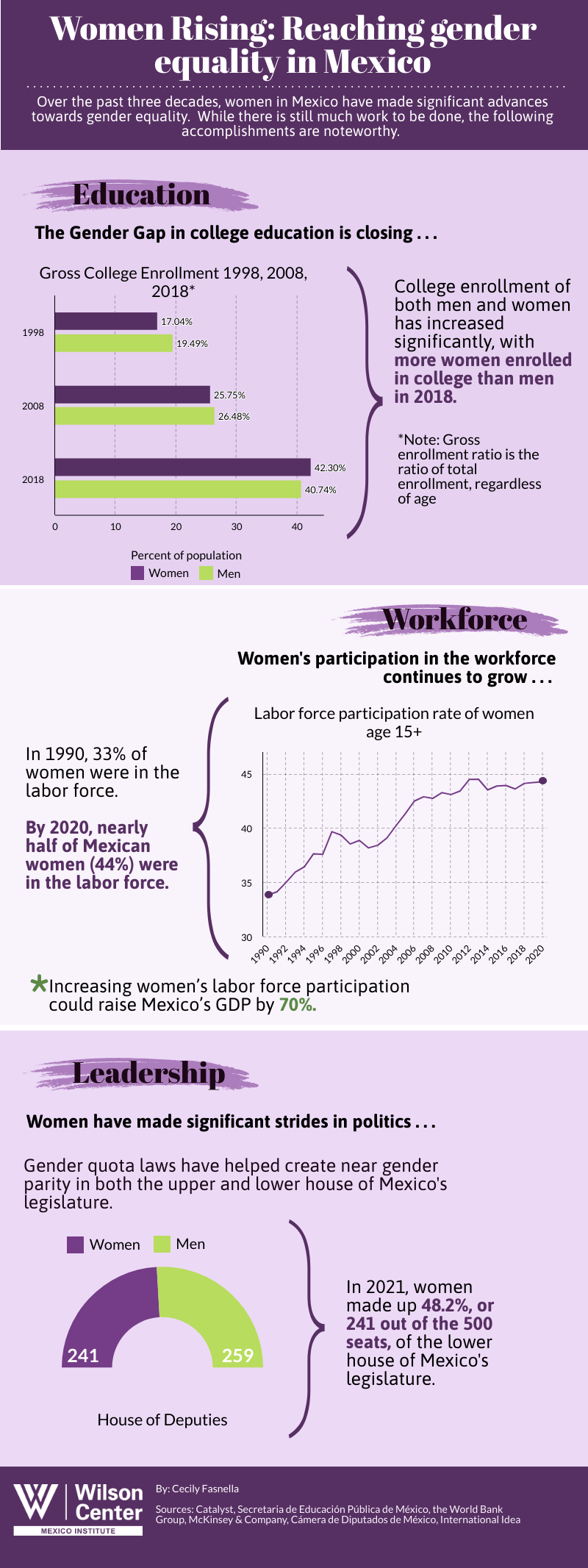 Wilson Center Infographic | Women rising: reaching gender equality in Mexico