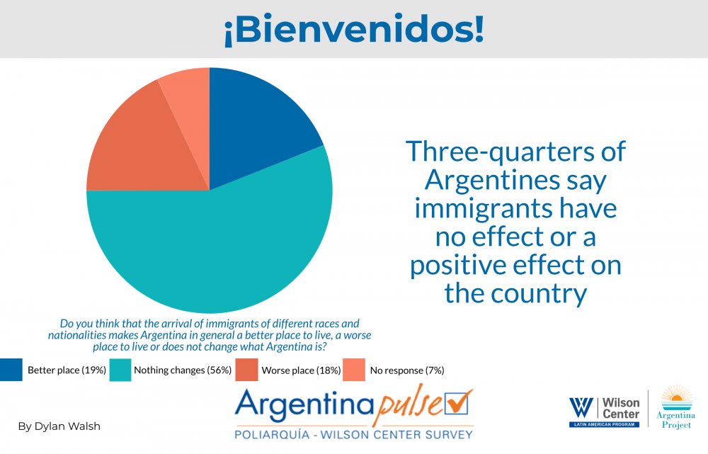 Infographic- ArgPulse Immigration