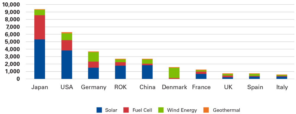 Chart 5: Patent Applications for Renewables 2010-19