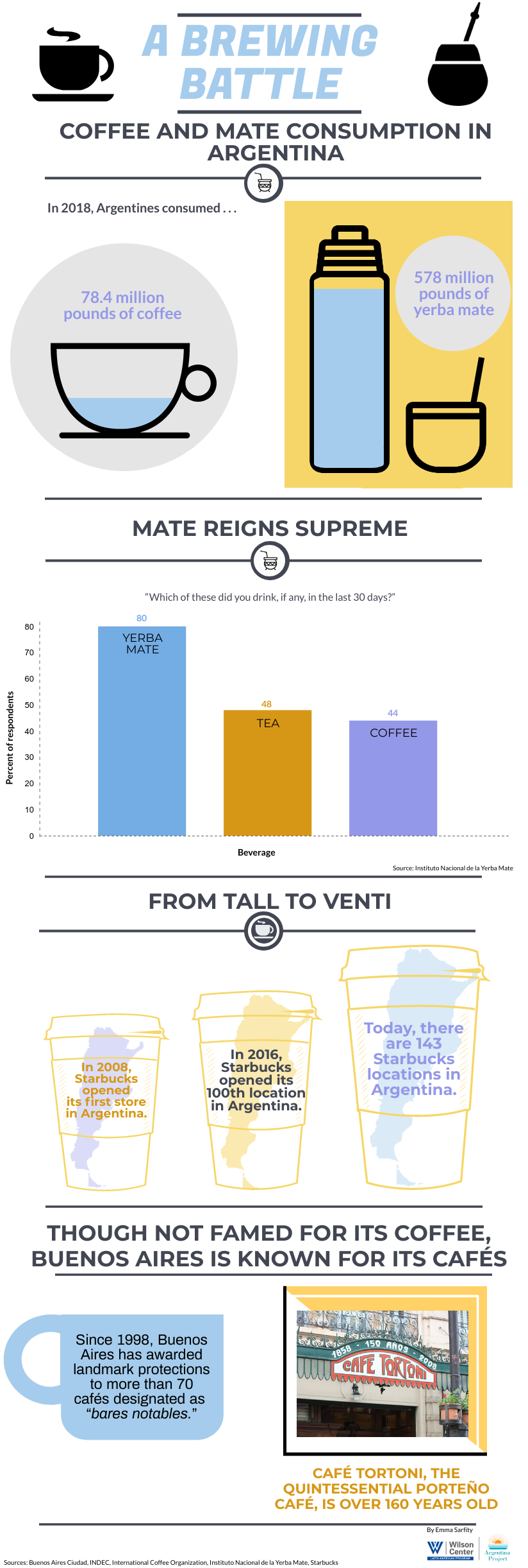 Infographic- Mate and coffee