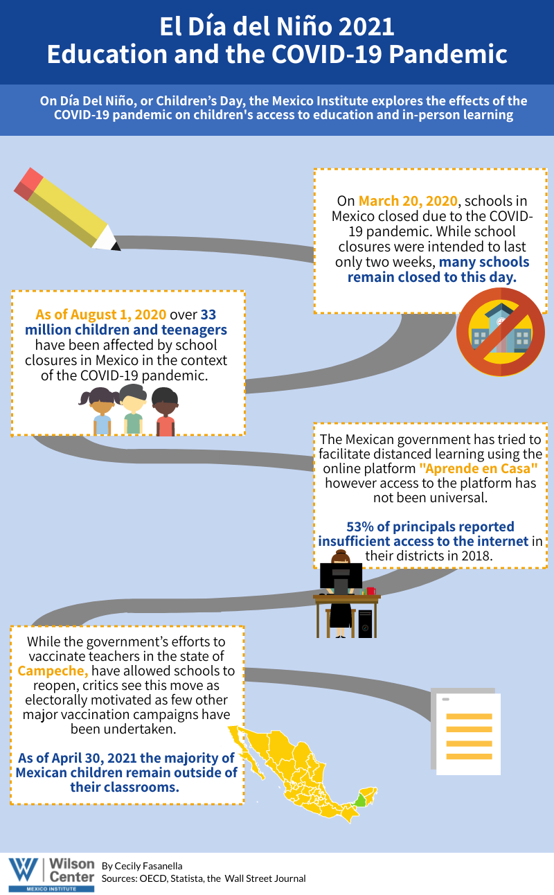 infographic - Mexico Institute dia del nino 2021