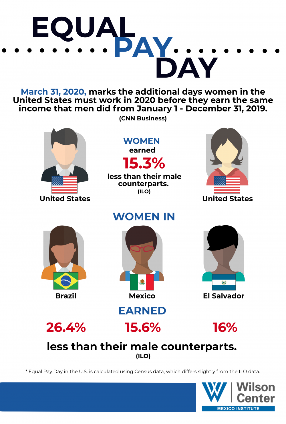 Image - Equal Pay Day Infographic