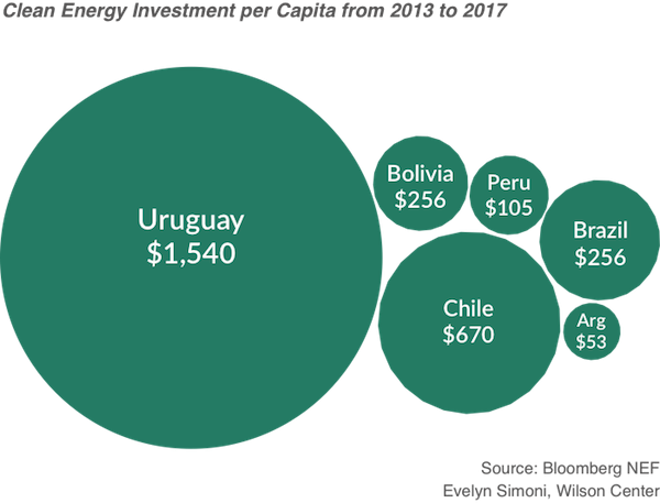 Image- Clean energy investment