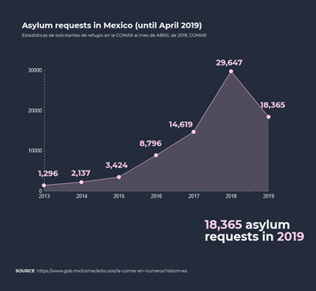 Asylum requests in Mexico chart