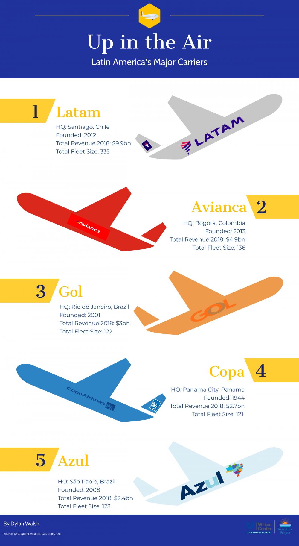 Infographic- Lat. American Airlines