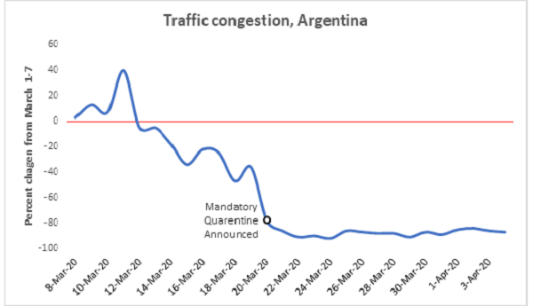 Graph - Traffic congestion, Argentina