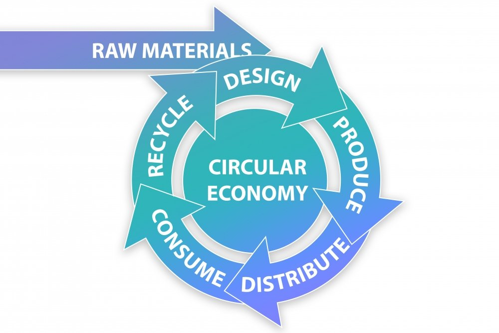 A model from raw materials to circular economy