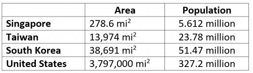 Table showing the area in square miles and populations of Singapore, Taiwan, South Korea, and the United States